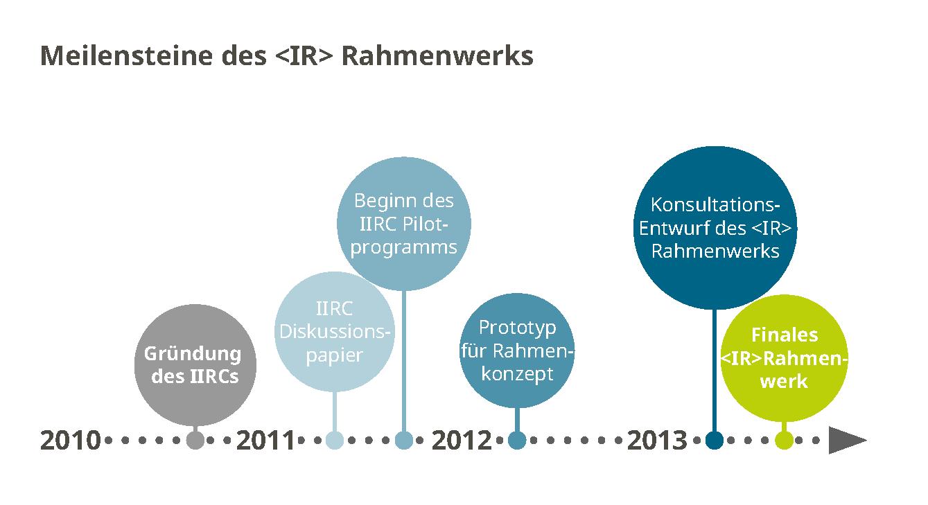 IR-B_Entwicklung IIRC
